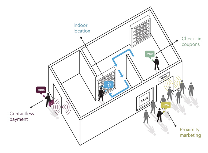 Usage of iBeacons in retail outlets and shopping centres